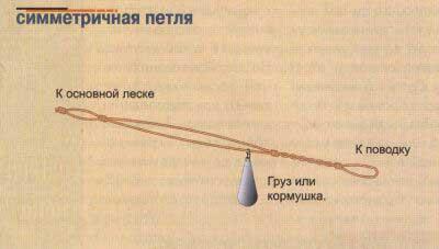 петли для фидерной рыбалки